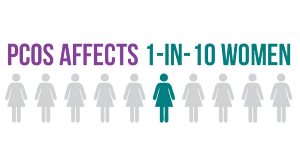 PCOS Affects 1 in 10 Women