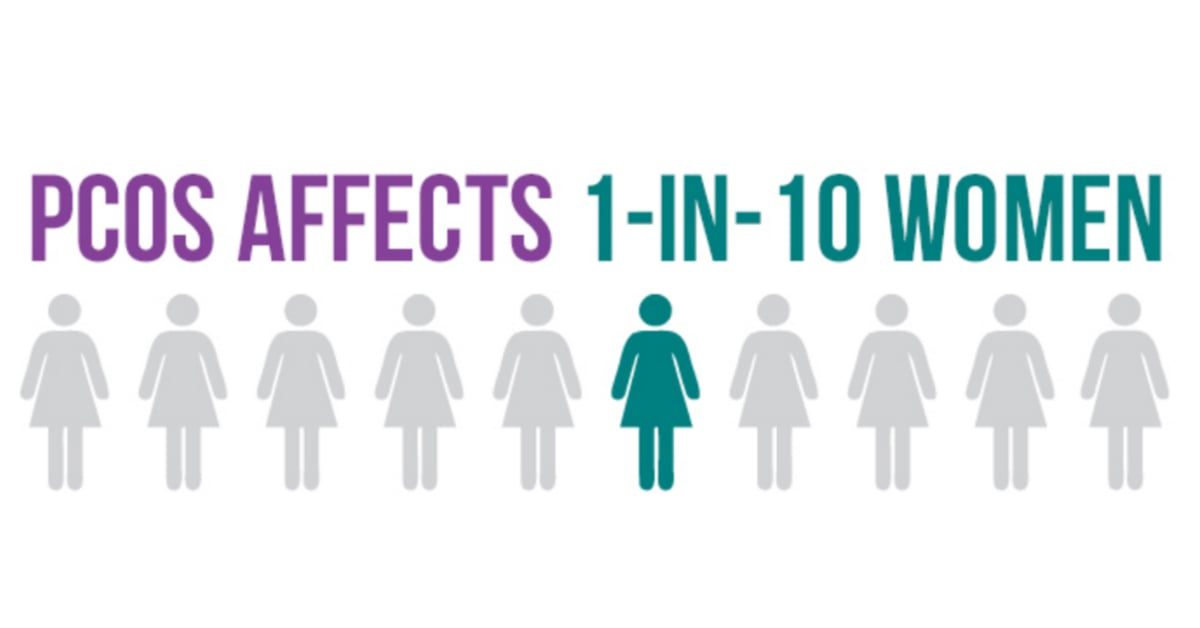 PCOS Affects 1 in 10 Women