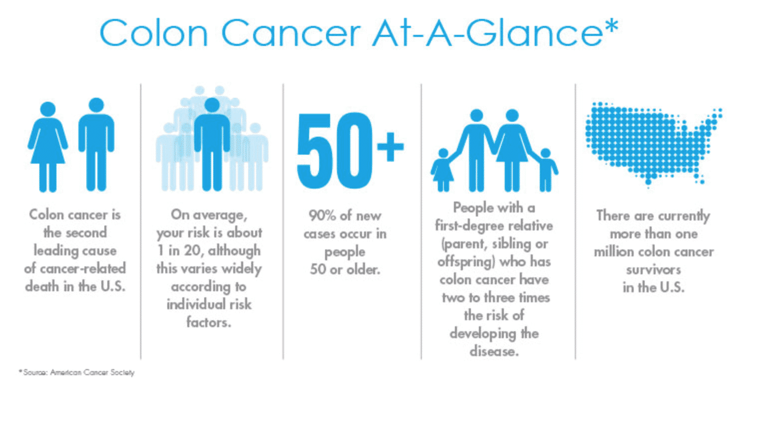 Colon Cancer at a glance