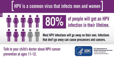 HPV is a common virus that infects men and women
